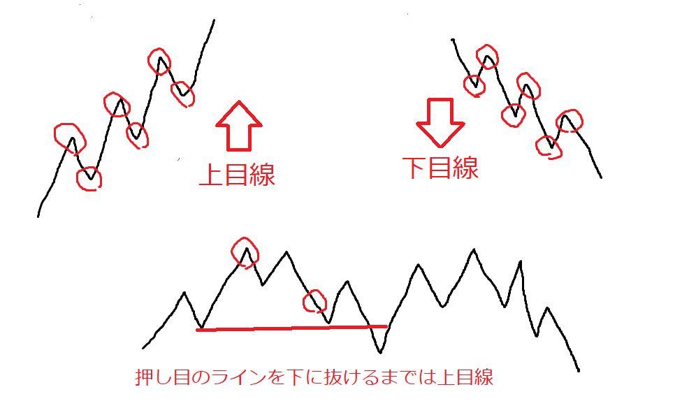 チャートが上目線か下目線かの見方【FX・株・仮想通貨】トレンドの判断方法